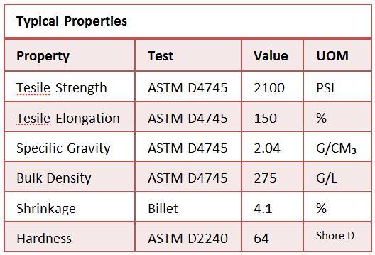 Tuffsheet Properties Chart